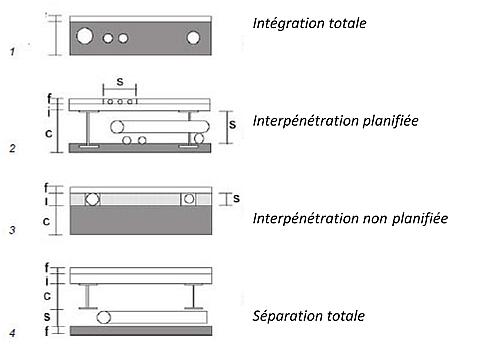 Exemples de différentes solutions pour la séparation des couches dans un plancher.