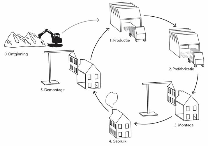Cycle de vie des composants.