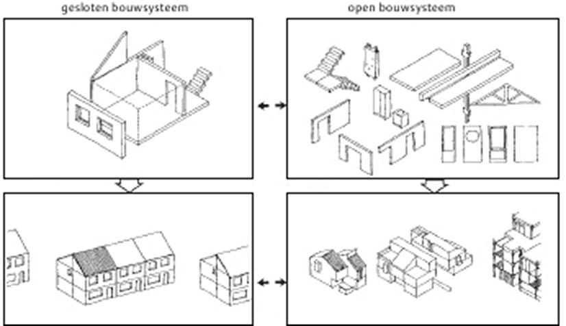 Système de construction « fermé » et système de construction « ouvert ».