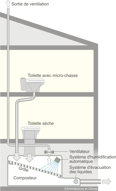 des toilettes et des chasses conomes et confortables r novation des coles. Black Bedroom Furniture Sets. Home Design Ideas