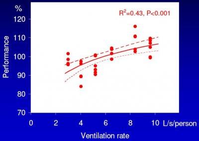relation ventil performance